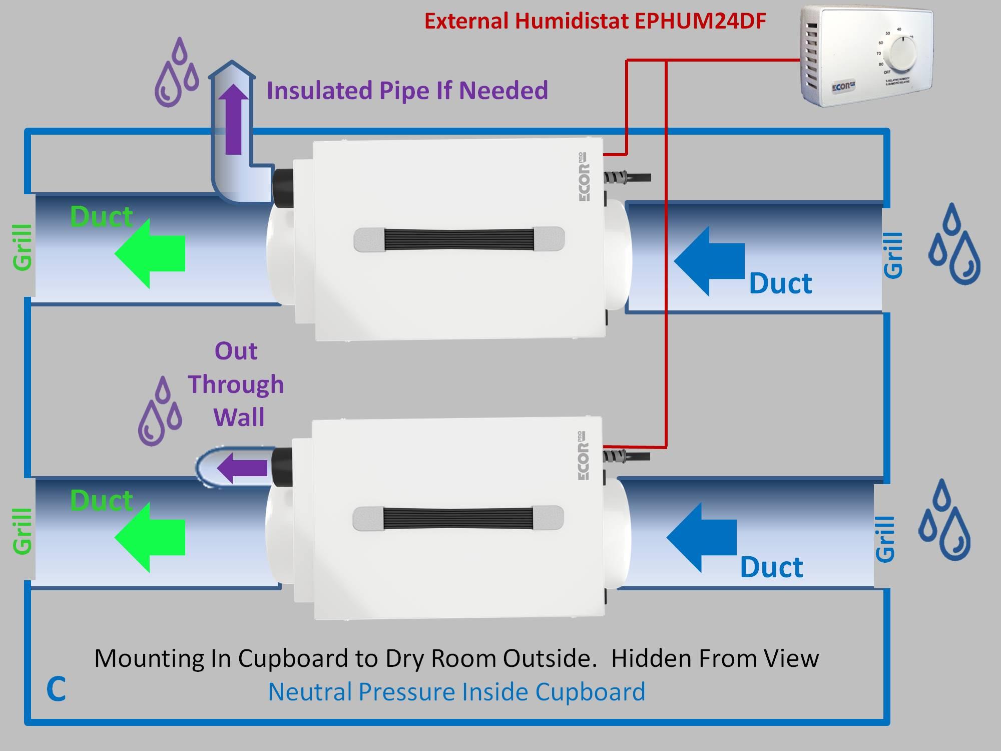 cupboard dehumidifiers by Ecor Pro