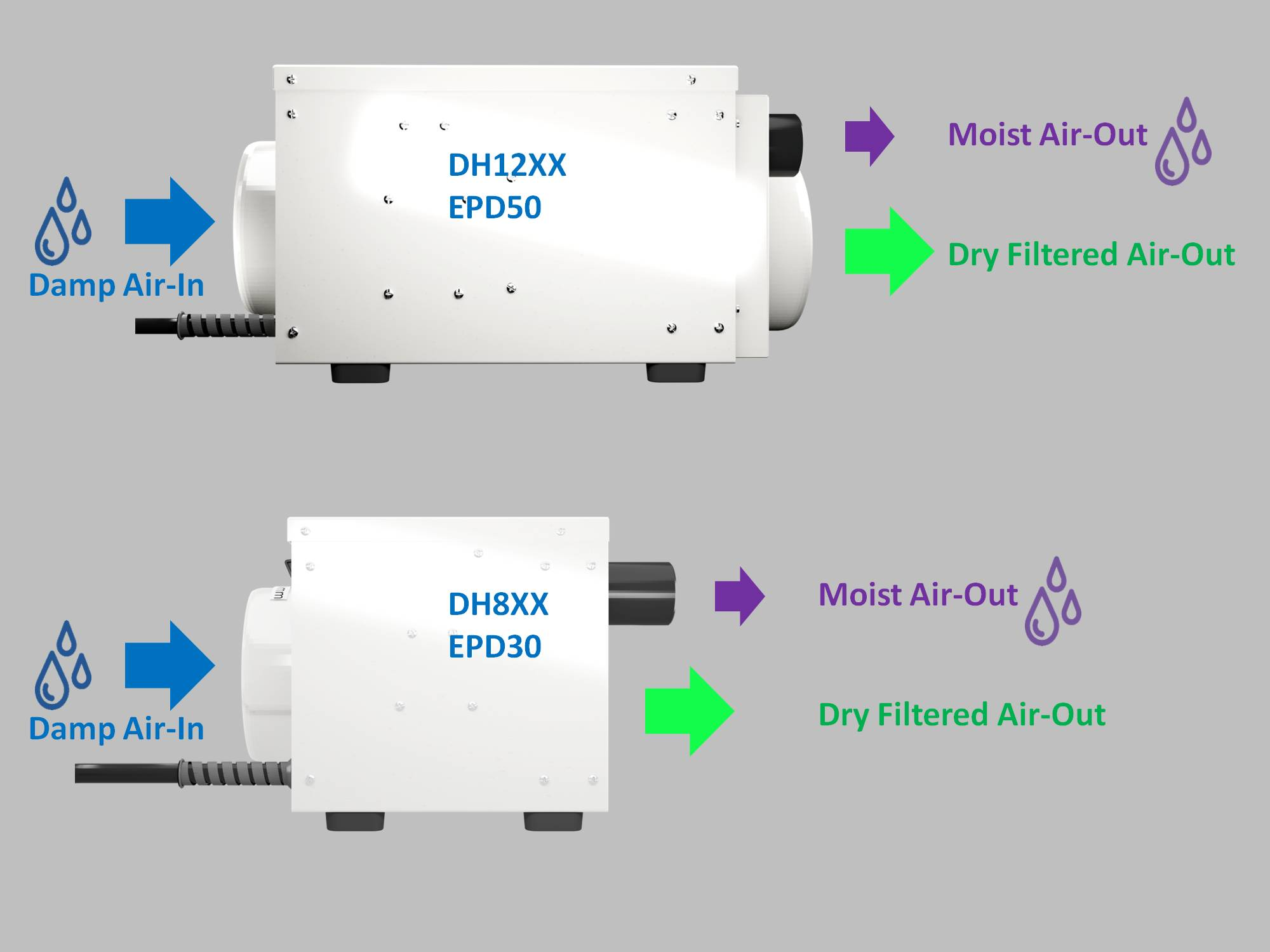 difference in small dryfan dehumidifiers by Ecor Pro