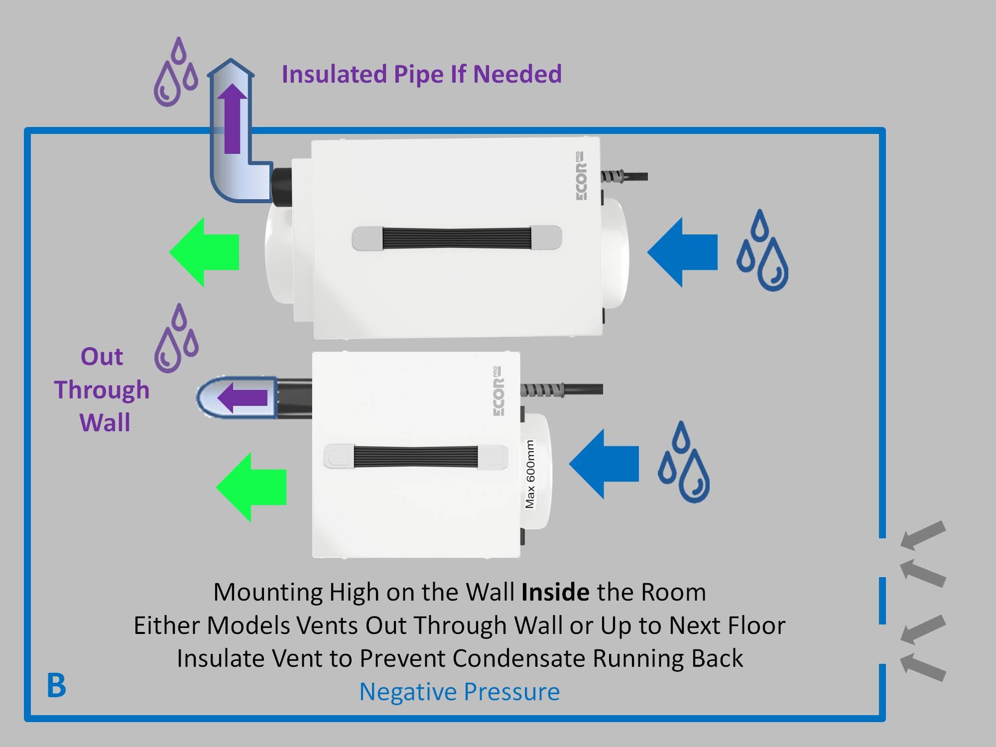 dryfan application dehumidifiers by Ecor Pro