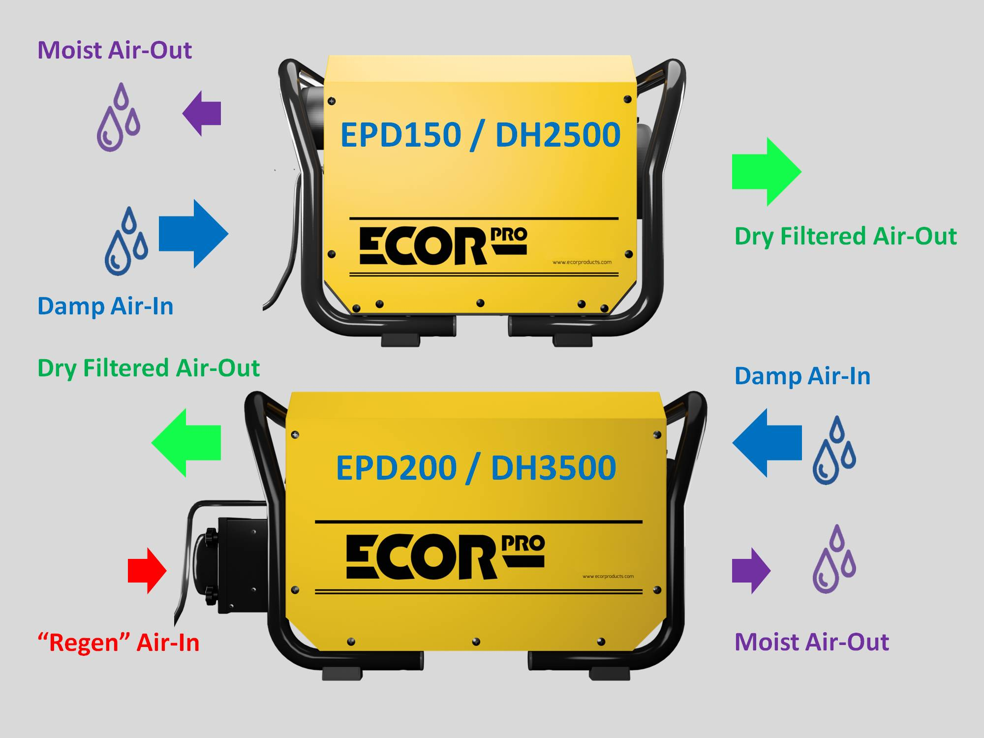 dehumidifier airflow for absorption dehumidifiers by Ecor Pro
