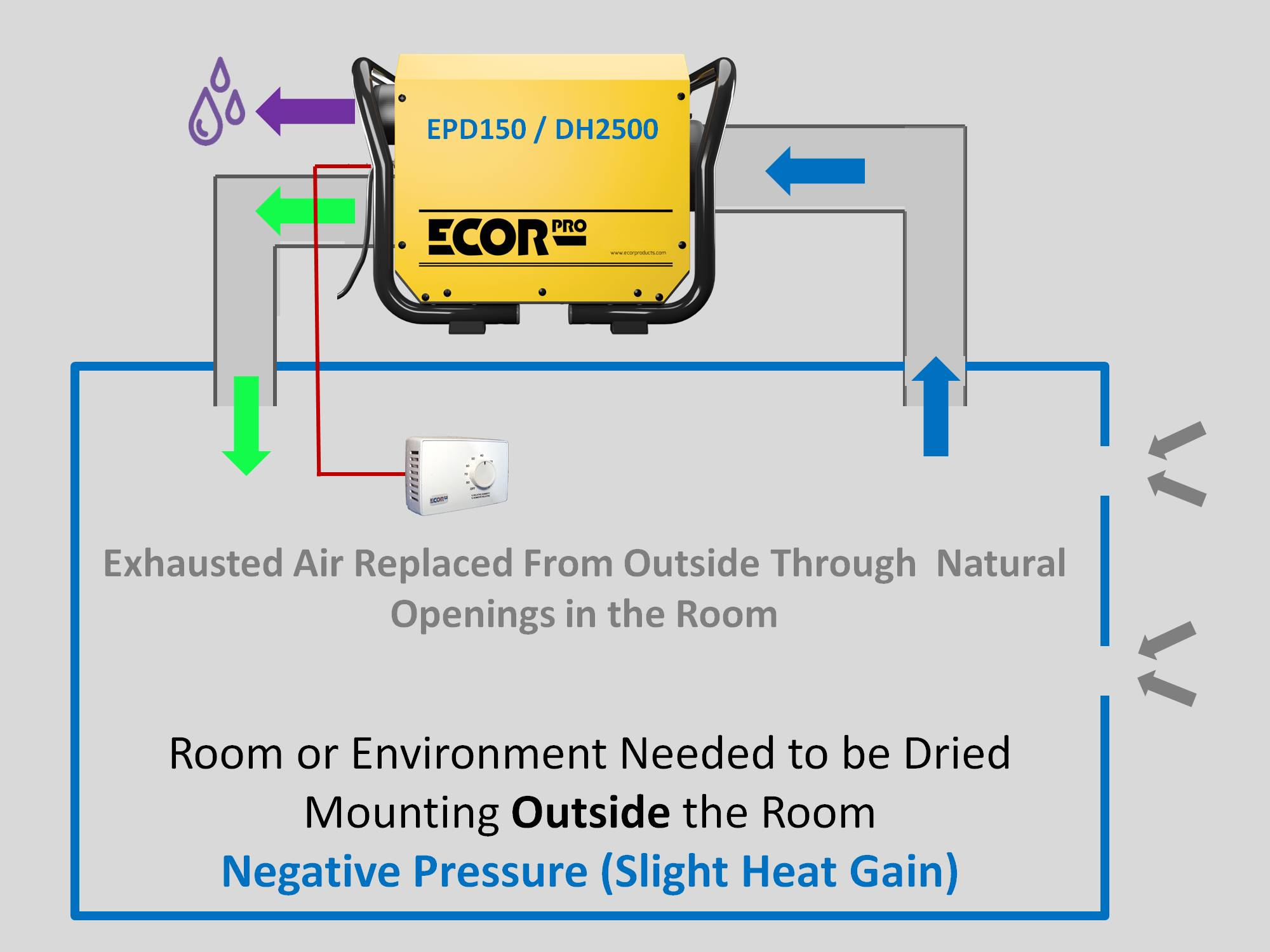 dehumidifier EPD150 DH2500 dehumidifiers by Ecor Pro