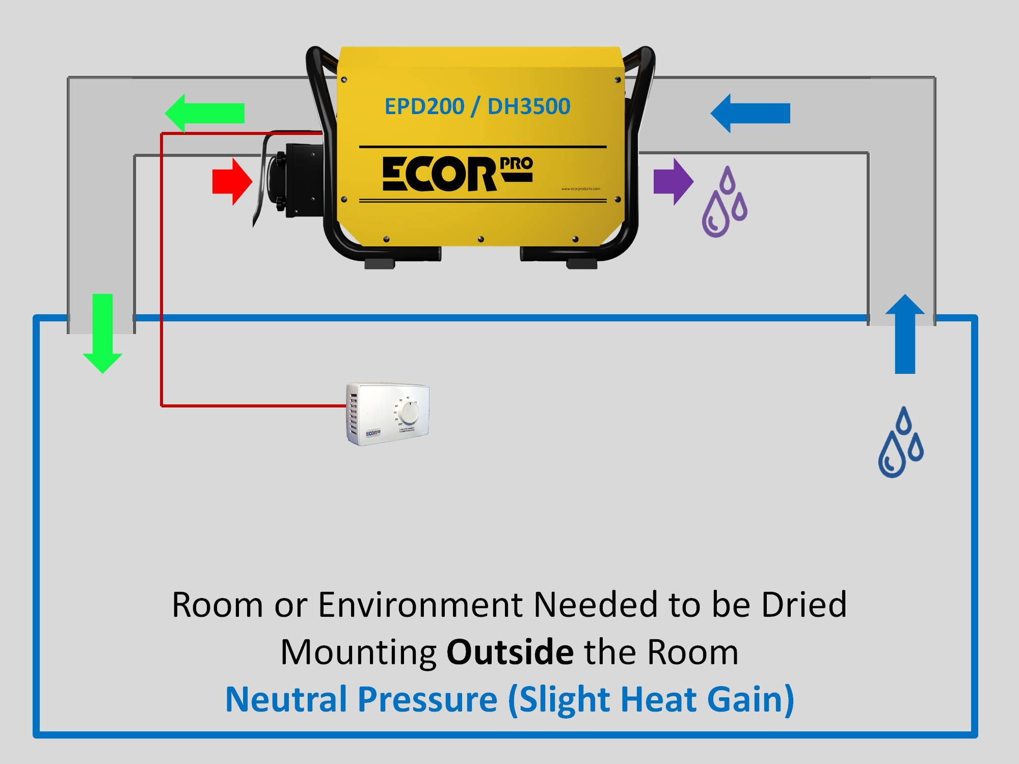 EPD200 EDH3500 dehumidifiers by Ecor Pro