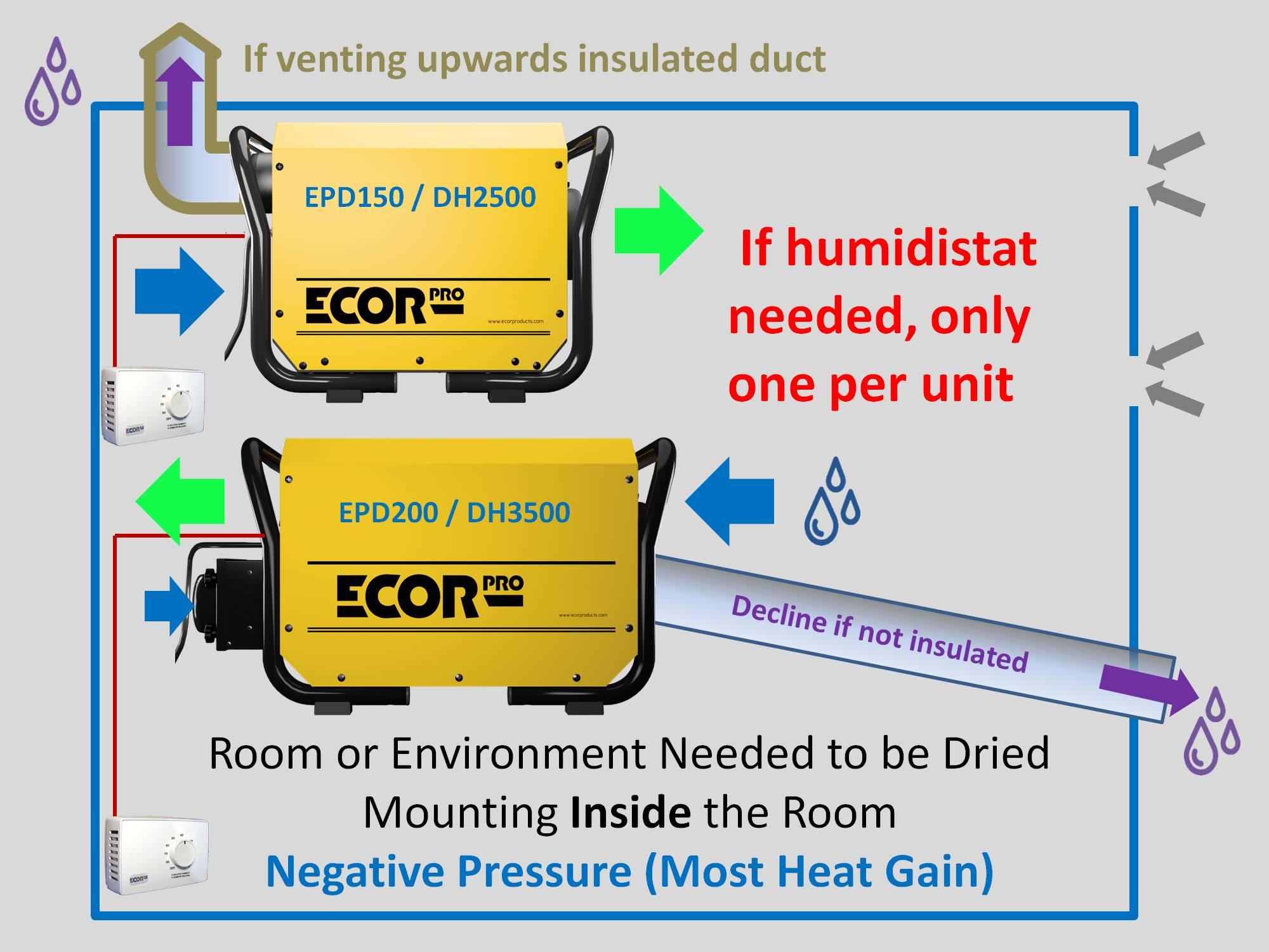 dehumidifier EPD150 EPD200 dehumidifiers by Ecor Pro