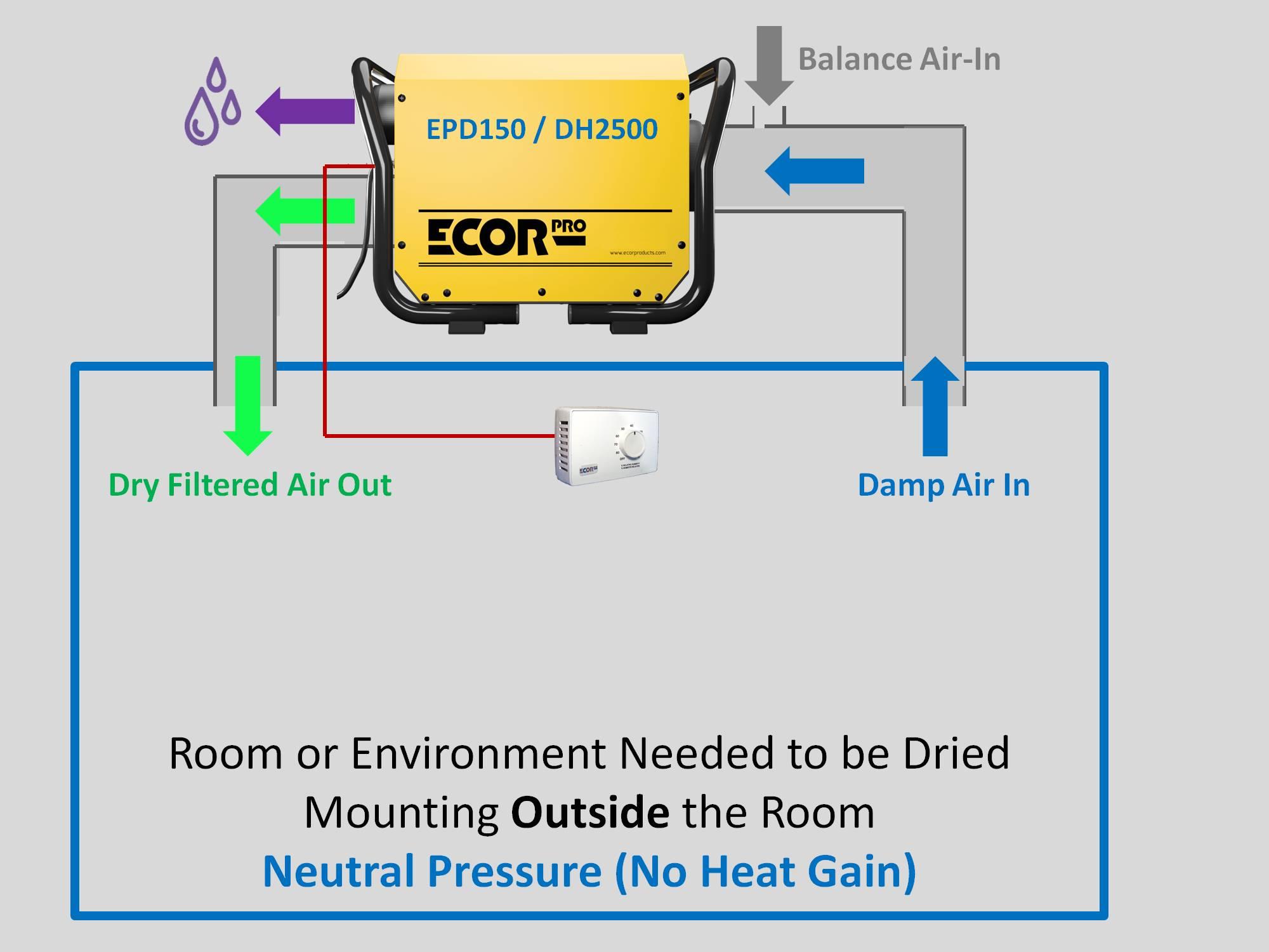 dehumidifier DH2500 EPD150 dehumidifiers by Ecor Pro