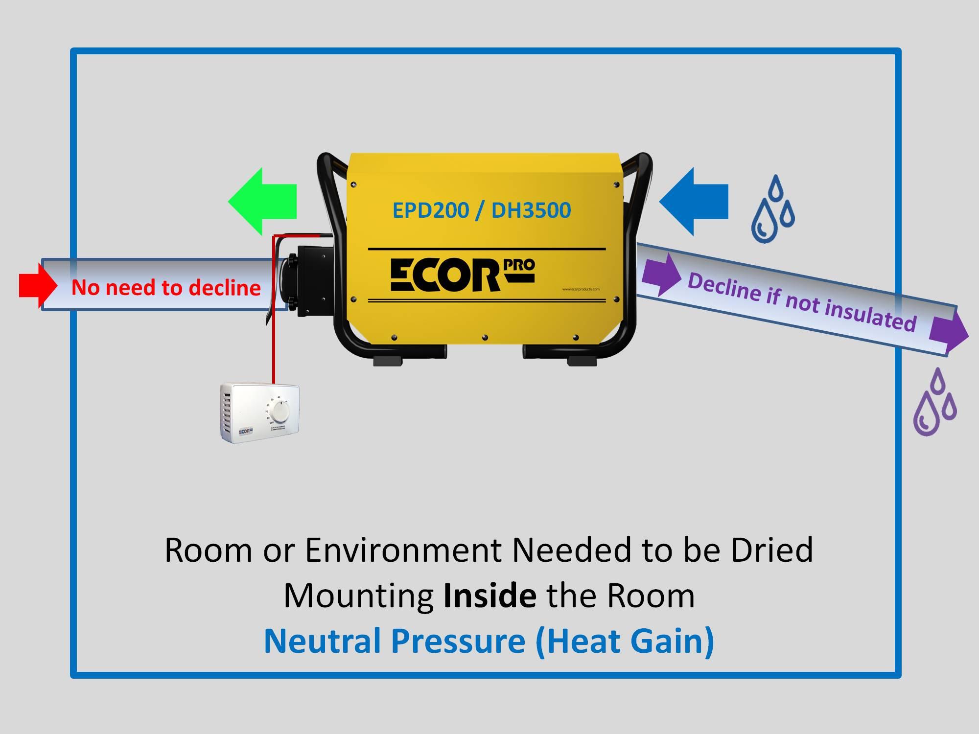 dehumidifier installing absorption dehumidifiers by Ecor Pro