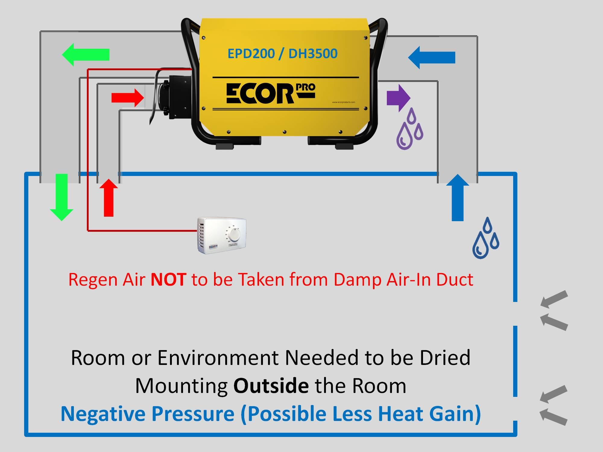 dehumidifier setting up absorption dehumidifiers by Ecor Pro