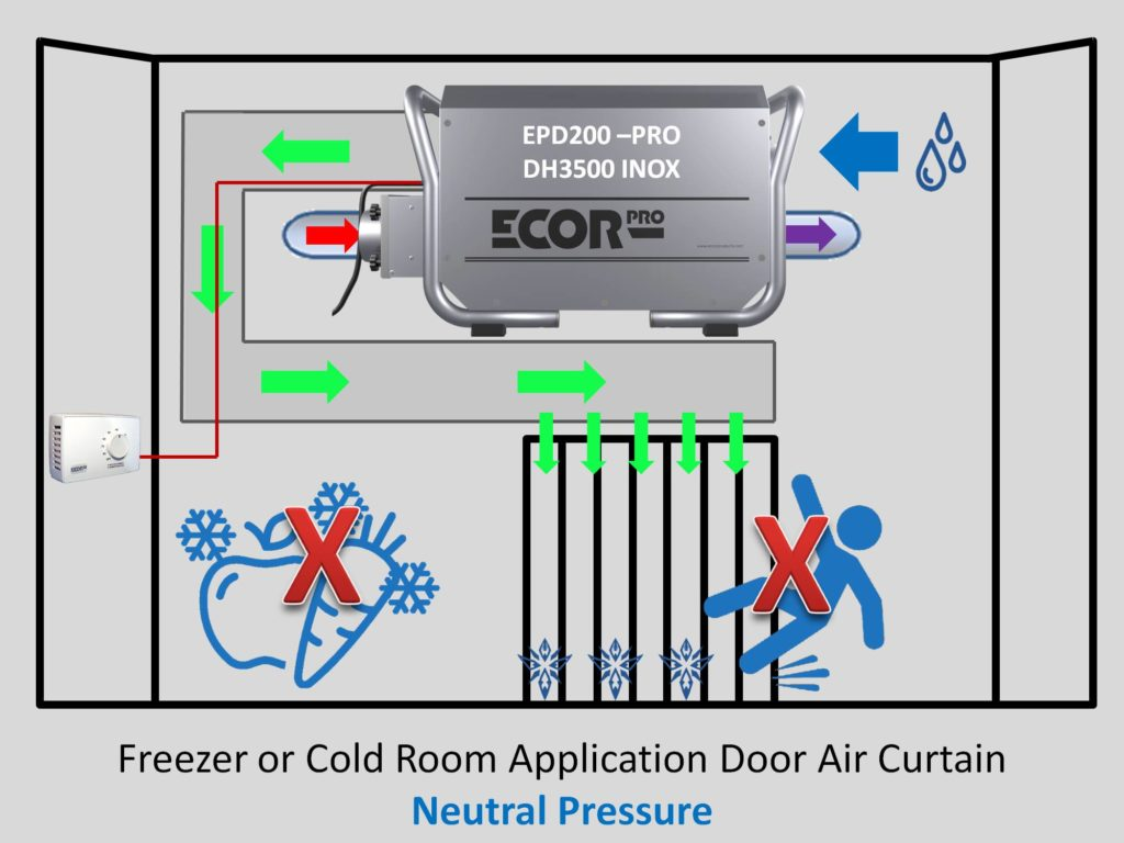 dehumidifier how to install absorption dehumidifiers by Ecor Pro