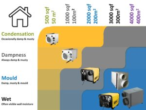 Dehumidifier selector home dehumidifiers by Ecor Pro