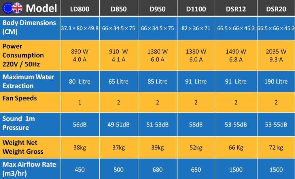 compressor dehumidifier selectro dehumidifiers by Ecor Pro