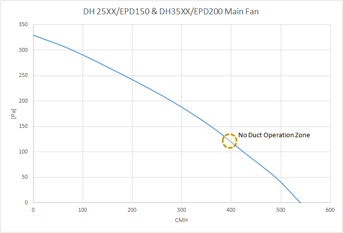 Fan curve of an Ecor Pro dehumidifier