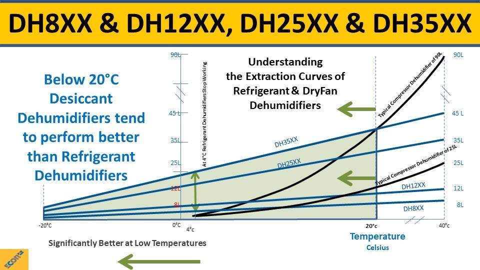 dehumidifier training slide 32